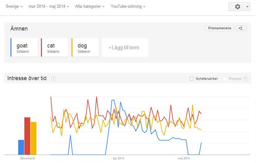 """Goat"" ståtar som nummer ett bland de tre djuren på Youtube i Sverige under en period i april. Foto från Google Trends."
